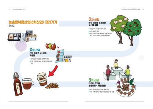 6차산업 경북농업 날개 달다! 사회전반에 걸쳐 가치창출(new value creating)모델로!