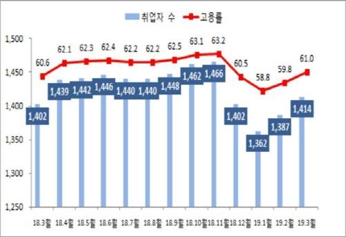 경북소방본부 지난해 구조출동 전년 대비 10% 늘어! 시간대 9시~12시 가장 많아!